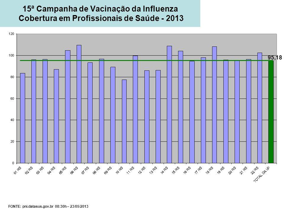 FONTE: pni.datasus.gov.br 08:30h – 23/05/2013 15ª Campanha de Vacinação da Influenza Cobertura em Profissionais de Saúde - 2013 95,18