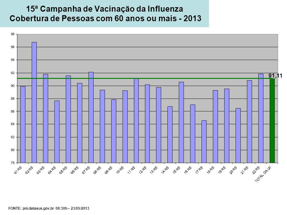 FONTE: pni.datasus.gov.br 08:30h – 23/05/2013 15ª Campanha de Vacinação da Influenza Cobertura de Pessoas com 60 anos ou mais - 2013 91,11