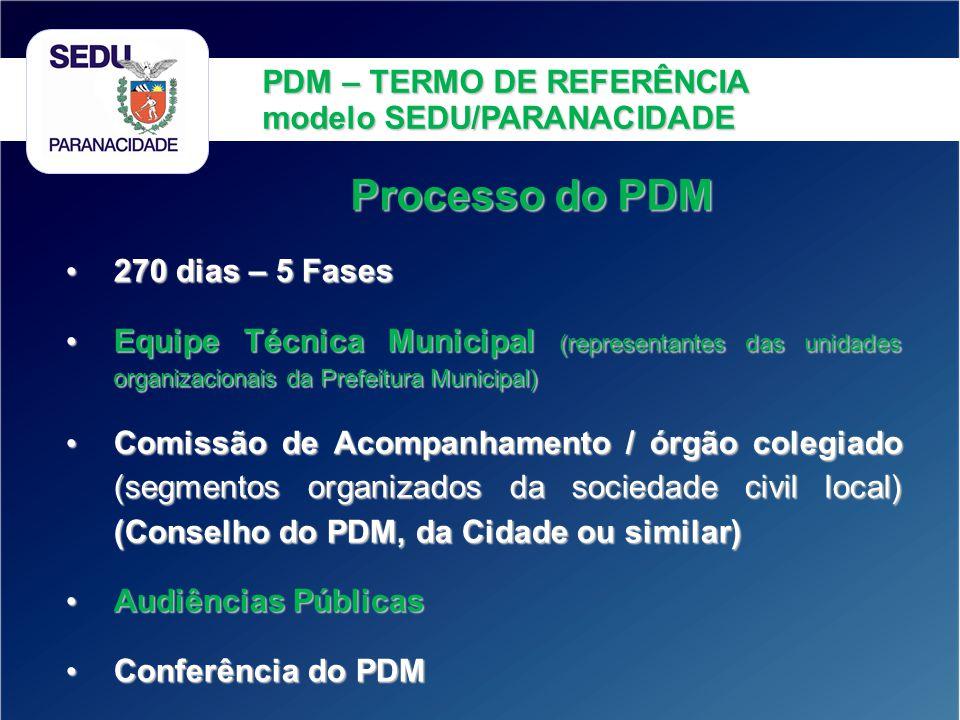 PDM – TERMO DE REFERÊNCIA modelo SEDU/PARANACIDADE Processo do PDM 270 dias – 5 Fases 270 dias – 5 Fases Equipe Técnica Municipal (representantes das