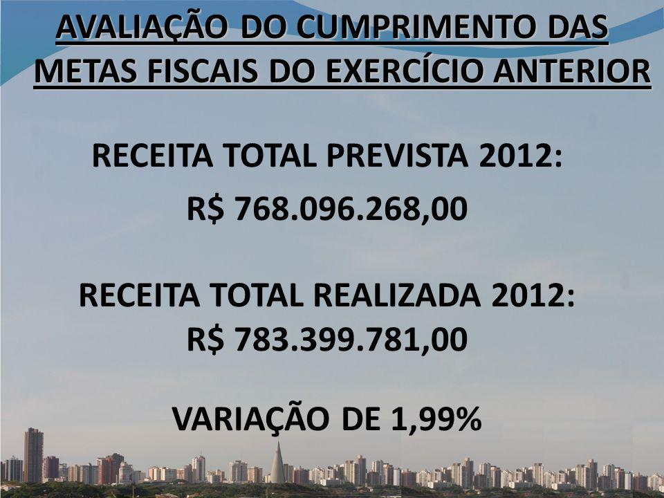 AVALIAÇÃO DO CUMPRIMENTO DAS METAS FISCAIS DO EXERCÍCIO ANTERIOR RECEITA TOTAL PREVISTA 2012: R$ 768.096.268,00 RECEITA TOTAL REALIZADA 2012: R$ 783.399.781,00 VARIAÇÃO DE 1,99%