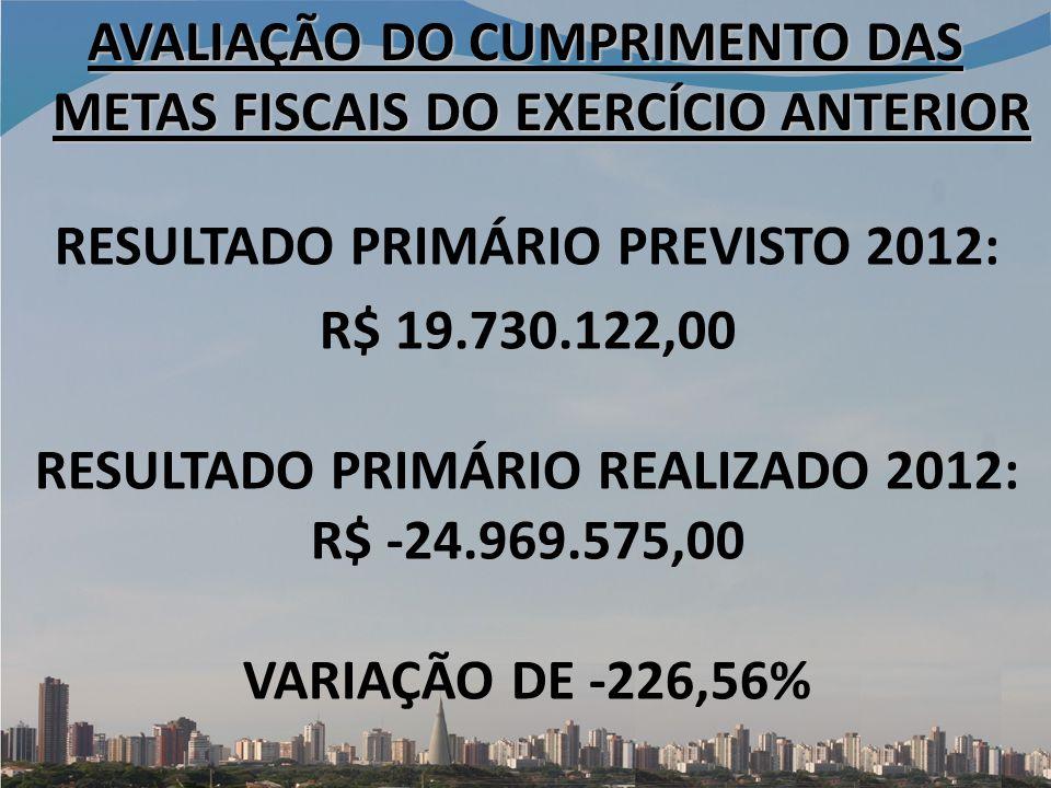 RESULTADO PRIMÁRIO PREVISTO 2012: R$ 19.730.122,00 RESULTADO PRIMÁRIO REALIZADO 2012: R$ -24.969.575,00 VARIAÇÃO DE -226,56% AVALIAÇÃO DO CUMPRIMENTO DAS METAS FISCAIS DO EXERCÍCIO ANTERIOR