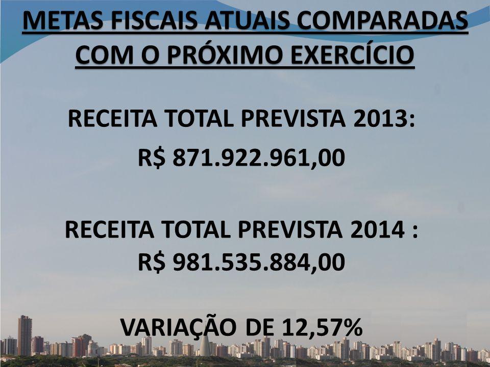 METAS FISCAIS ATUAIS COMPARADAS COM O PRÓXIMO EXERCÍCIO RECEITA TOTAL PREVISTA 2013: R$ 871.922.961,00 RECEITA TOTAL PREVISTA 2014 : R$ 981.535.884,00 VARIAÇÃO DE 12,57%