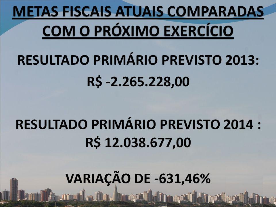RESULTADO PRIMÁRIO PREVISTO 2013: R$ -2.265.228,00 RESULTADO PRIMÁRIO PREVISTO 2014 : R$ 12.038.677,00 VARIAÇÃO DE -631,46% METAS FISCAIS ATUAIS COMPARADAS COM O PRÓXIMO EXERCÍCIO