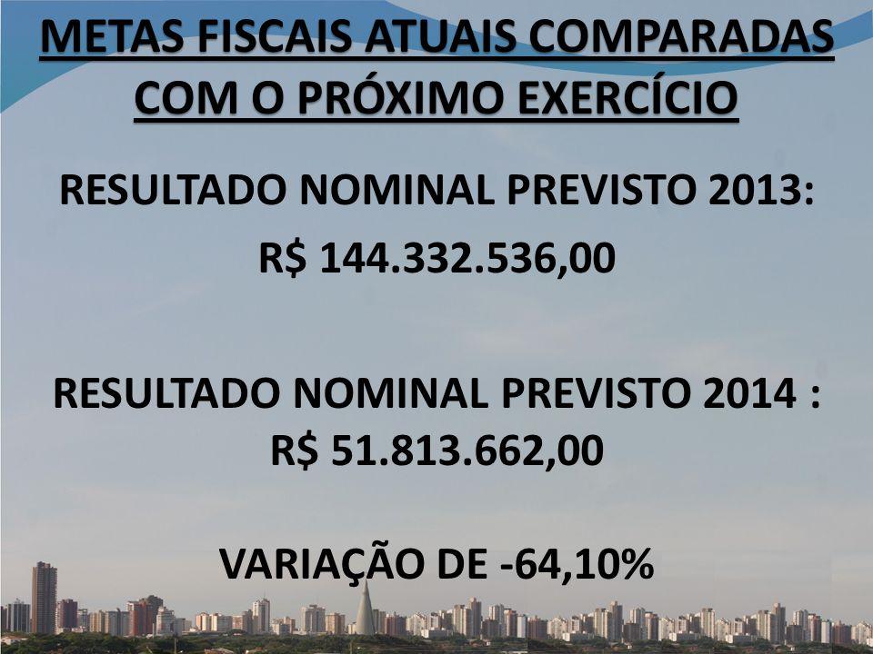 RESULTADO NOMINAL PREVISTO 2013: R$ 144.332.536,00 RESULTADO NOMINAL PREVISTO 2014 : R$ 51.813.662,00 VARIAÇÃO DE -64,10% METAS FISCAIS ATUAIS COMPARADAS COM O PRÓXIMO EXERCÍCIO