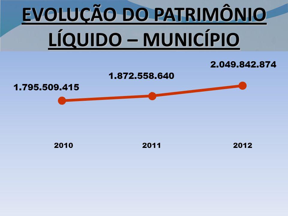 EVOLUÇÃO DO PATRIMÔNIO LÍQUIDO – MUNICÍPIO 201020112012 1.795.509.415 1.872.558.640 2.049.842.874