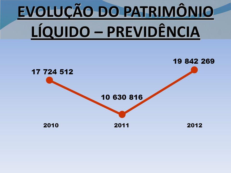 201020112012 EVOLUÇÃO DO PATRIMÔNIO LÍQUIDO – PREVIDÊNCIA