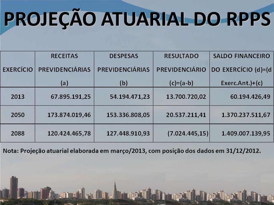 PROJEÇÃO ATUARIAL DO RPPS Nota: Projeção atuarial elaborada em março/2013, com posição dos dados em 31/12/2012.