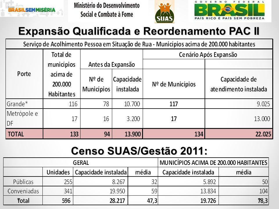 Expansão Qualificada e Reordenamento PAC II Censo SUAS/Gestão 2011: