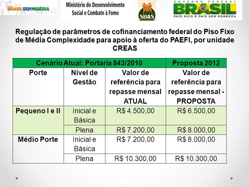 Regulação de parâmetros de cofinanciamento federal do Piso Fixo de Média Complexidade para apoio à oferta do PAEFI, por unidade CREAS Cenário Atual: P