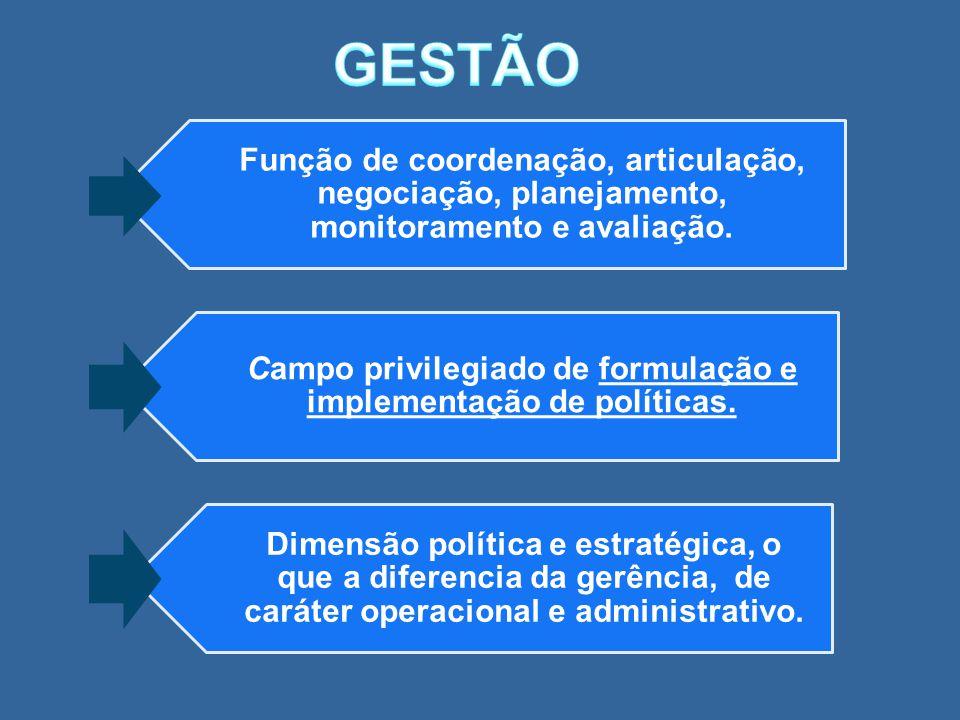 Função de coordenação, articulação, negociação, planejamento, monitoramento e avaliação. Campo privilegiado de formulação e implementação de políticas