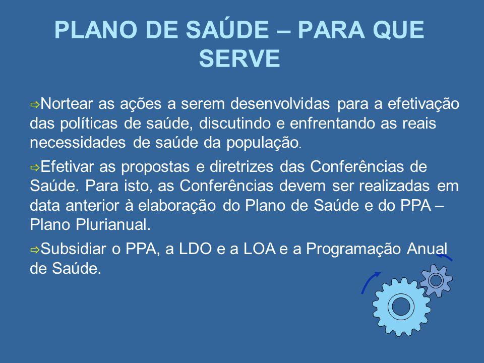 PLANO DE SAÚDE – PARA QUE SERVE Nortear as ações a serem desenvolvidas para a efetivação das políticas de saúde, discutindo e enfrentando as reais nec