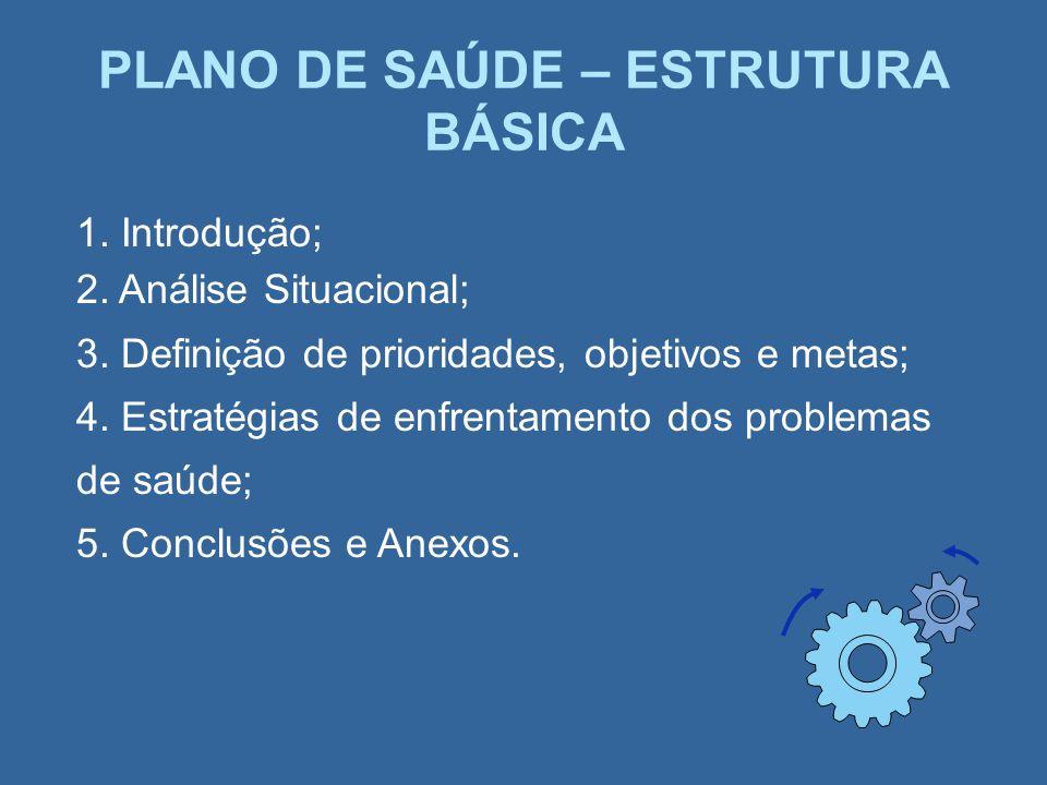 PLANO DE SAÚDE – ESTRUTURA BÁSICA 1. Introdução; 2. Análise Situacional; 3. Definição de prioridades, objetivos e metas; 4. Estratégias de enfrentamen