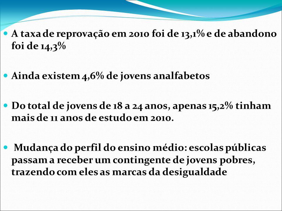 A taxa de reprovação em 2010 foi de 13,1% e de abandono foi de 14,3% Ainda existem 4,6% de jovens analfabetos Do total de jovens de 18 a 24 anos, apen