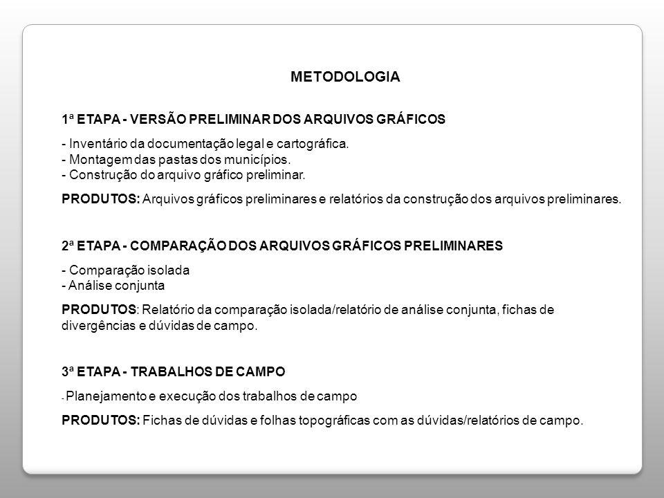 METODOLOGIA METODOLOGIA 1ª ETAPA - VERSÃO PRELIMINAR DOS ARQUIVOS GRÁFICOS - Inventário da documentação legal e cartográfica. - Montagem das pastas do
