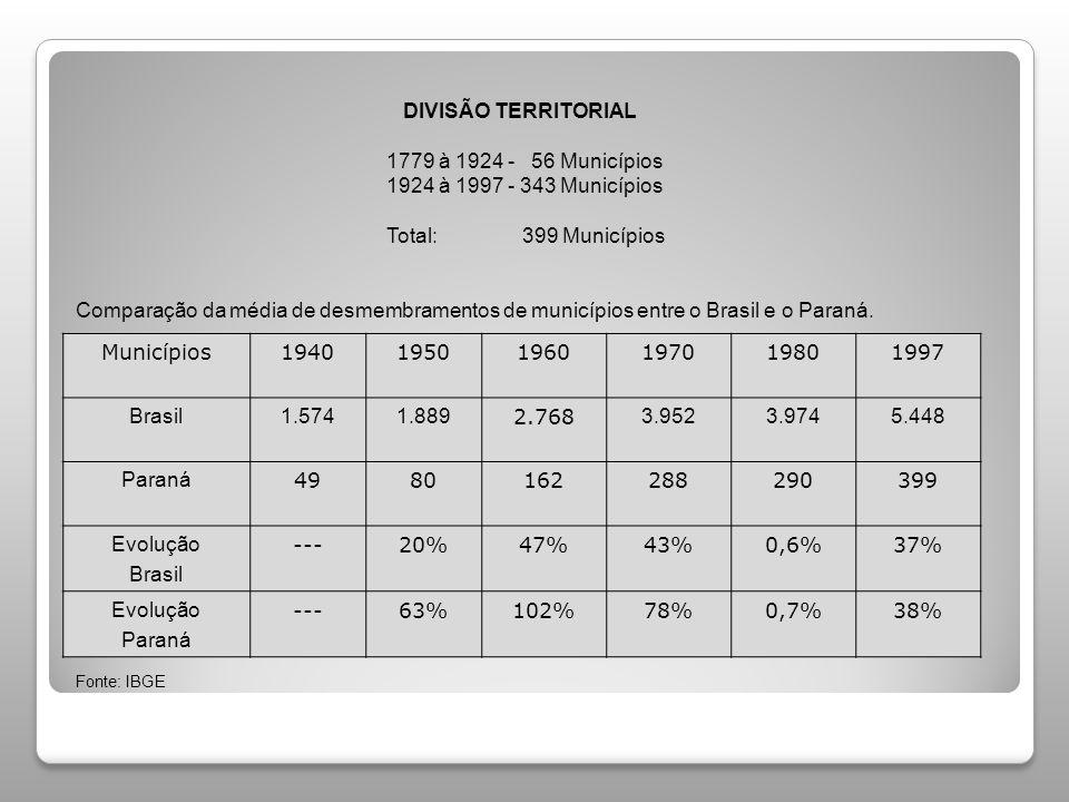 DIVISÃO TERRITORIAL 1779 à 1924 - 56 Municípios 1924 à 1997 - 343 Municípios Total: 399 Municípios Comparação da média de desmembramentos de município