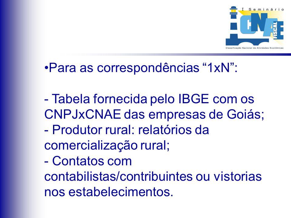 Para as correspondências 1xN: - Tabela fornecida pelo IBGE com os CNPJxCNAE das empresas de Goiás; - Produtor rural: relatórios da comercialização rur
