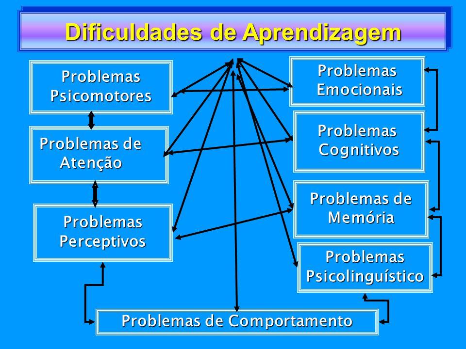 ESCOLA FAMILIAR EMOCIONAL R COGNITIVO SOCIAL ORGÂNICO FUNCIONAL PEDAGÓGICO CEREBRAL Fatores a Considerar
