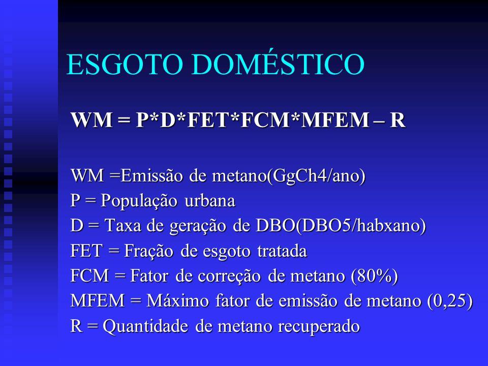 ESGOTO DOMÉSTICO WM = P*D*FET*FCM*MFEM – R WM =Emissão de metano(GgCh4/ano) P = População urbana D = Taxa de geração de DBO(DBO5/habxano) FET = Fração de esgoto tratada FCM = Fator de correção de metano (80%) MFEM = Máximo fator de emissão de metano (0,25) R = Quantidade de metano recuperado