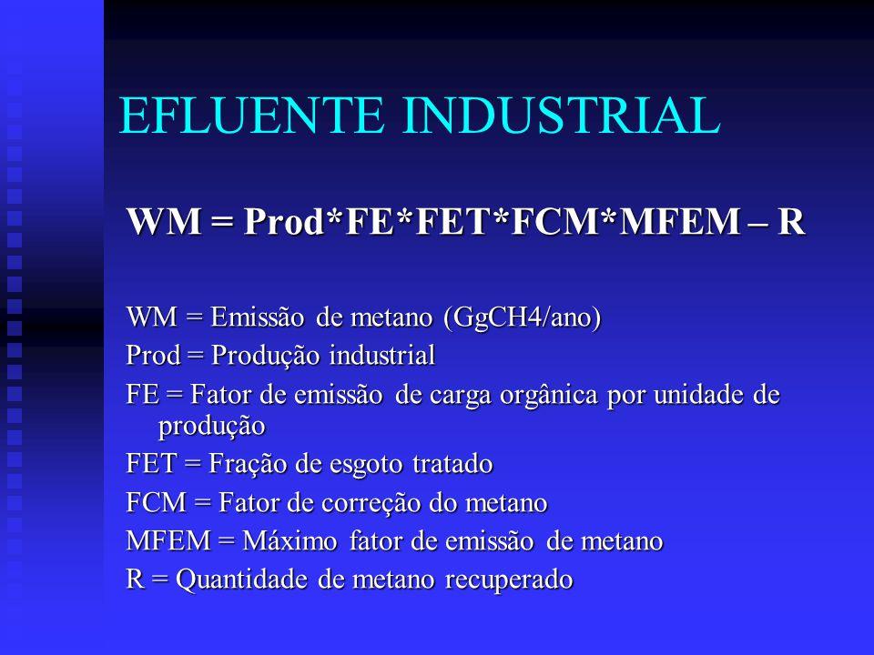 EFLUENTE INDUSTRIAL WM = Prod*FE*FET*FCM*MFEM – R WM = Emissão de metano (GgCH4/ano) Prod = Produção industrial FE = Fator de emissão de carga orgânica por unidade de produção FET = Fração de esgoto tratado FCM = Fator de correção do metano MFEM = Máximo fator de emissão de metano R = Quantidade de metano recuperado