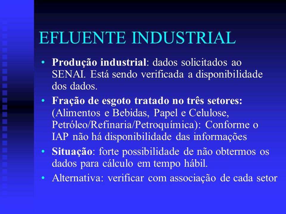EFLUENTE INDUSTRIAL Produção industrial: dados solicitados ao SENAI.
