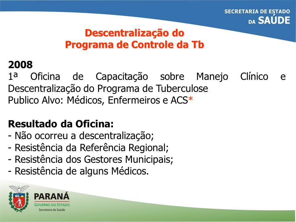 2008 1ª Oficina de Capacitação sobre Manejo Clínico e Descentralização do Programa de Tuberculose Publico Alvo: Médicos, Enfermeiros e ACS* Resultado
