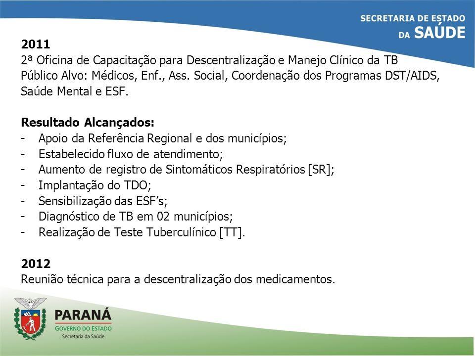 2011 2ª Oficina de Capacitação para Descentralização e Manejo Clínico da TB Público Alvo: Médicos, Enf., Ass. Social, Coordenação dos Programas DST/AI