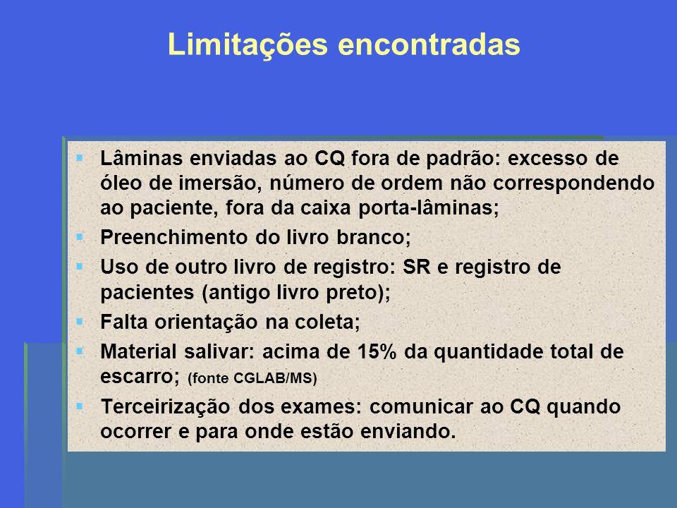 Limitações encontradas Lâminas enviadas ao CQ fora de padrão: excesso de óleo de imersão, número de ordem não correspondendo ao paciente, fora da caix