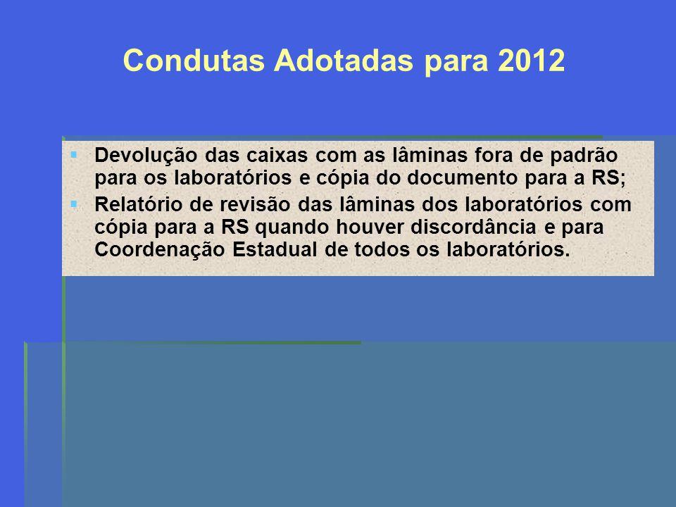 Condutas Adotadas para 2012 Devolução das caixas com as lâminas fora de padrão para os laboratórios e cópia do documento para a RS; Relatório de revis