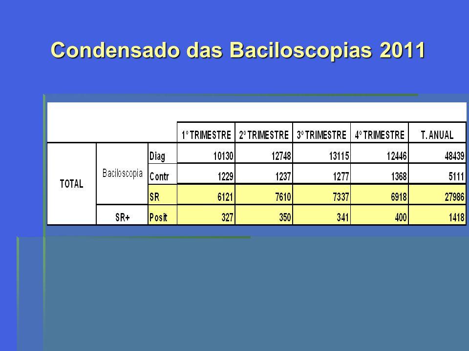 Utilização da Saliva Total de Amostras: 374 Saliva/muco: 83 amostras Amostras positivas de 7 pacientes, (5 deles tinham material salivar e escarro) Baciloscopia: 3(3,6%) no material concentrado e 1(1,2%) in natura Cultura: 5(6%) pelo LJ e 7(8,4%) pelo automatizado Todas as amostras foram positivas pelo método automatizado, mesmo aquelas com baciloscopia negativa.