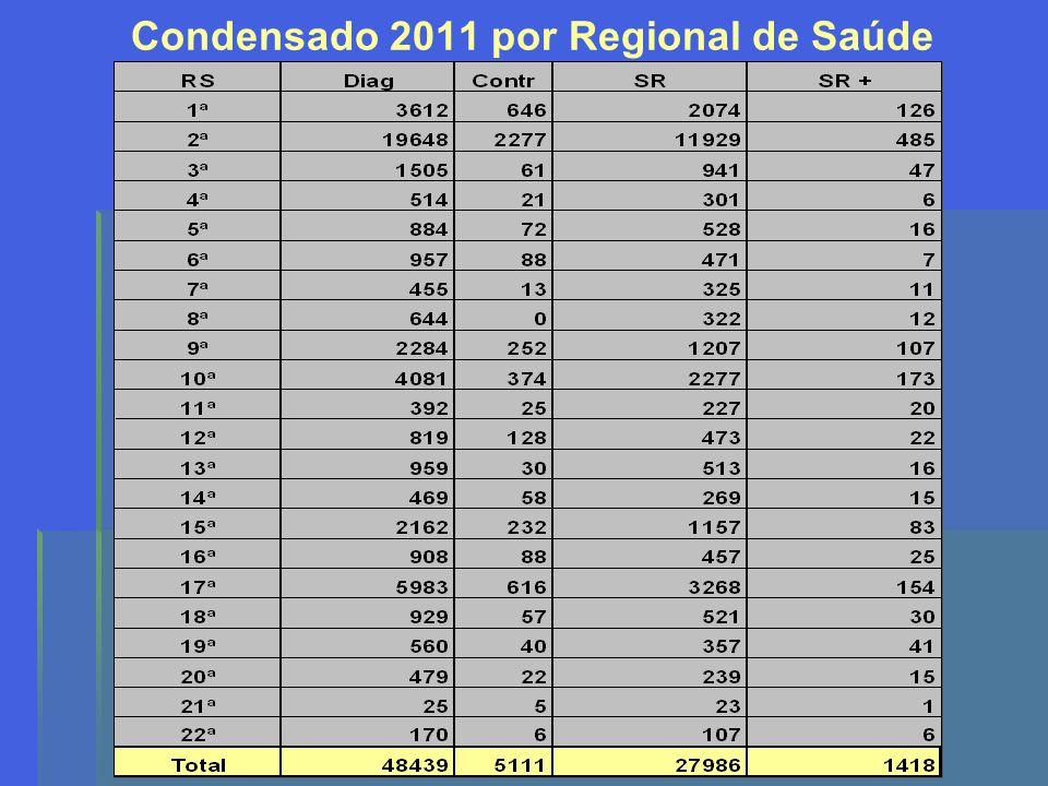 Condensado 2011 por Regional de Saúde