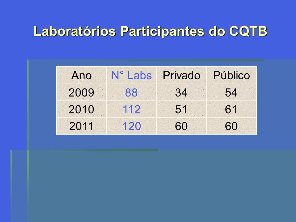 Laboratórios Participantes do CQTB AnoN° LabsPrivadoPúblico 2009883454 20101125161 201112060