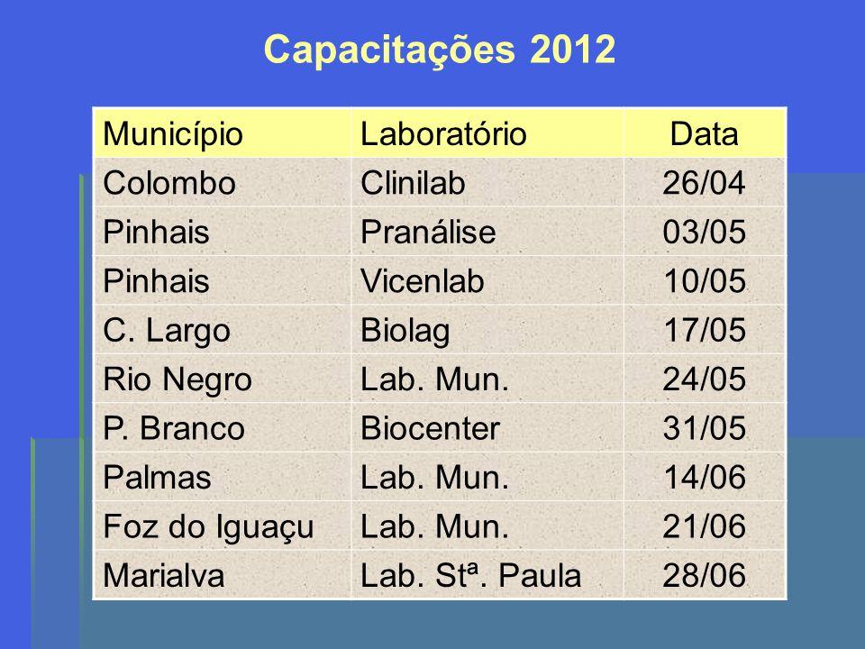 Capacitações 2012 MunicípioLaboratórioData ColomboClinilab26/04 PinhaisPranálise03/05 PinhaisVicenlab10/05 C. LargoBiolag17/05 Rio NegroLab. Mun.24/05