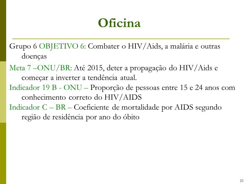 20 Oficina Grupo 6 OBJETIVO 6: Combater o HIV/Aids, a malária e outras doenças Meta 7 –ONU/BR: Até 2015, deter a propagação do HIV/Aids e começar a in