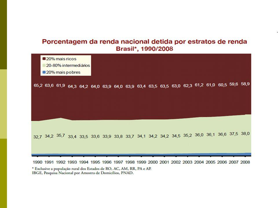 9 Oficina Grupo 1 - Objetivo 1: 1- Erradicar a extrema pobreza e a fome Meta 2 – ONU: Reduzir pela metade, entre 1990 e 2015, a proporção da população que sofre de fome Indicador 5 - Proporção da população que não atinge o nível mínimo de consumo dietético de calorias Brasil 1990= 25,6% 2008= 4,8% Meta 1A (BR): Reduzir a ¼...