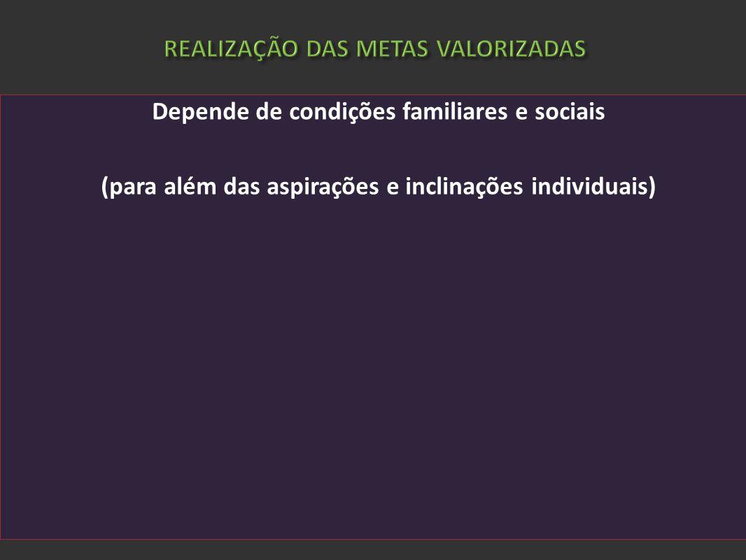 REALIZAÇÃO DAS METAS VALORIZADAS Depende de condições familiares e sociais (para além das aspirações e inclinações individuais)