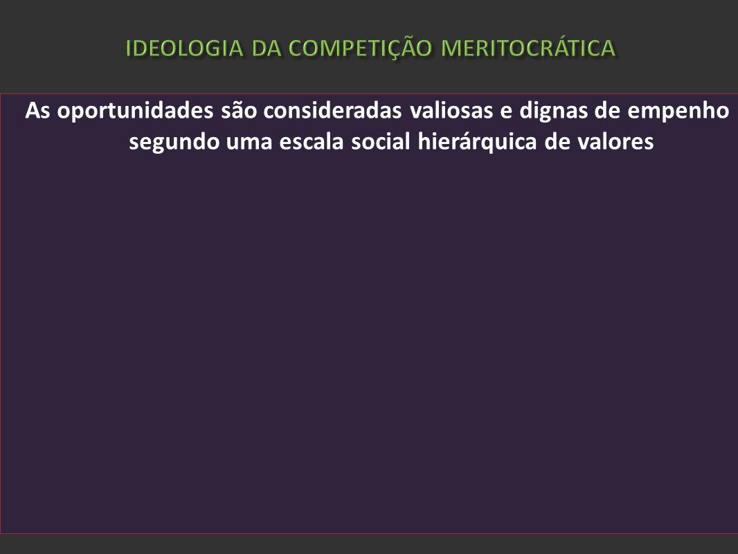 IDEOLOGIA DA COMPETIÇÃO MERITOCRÁTICA As oportunidades são consideradas valiosas e dignas de empenho segundo uma escala social hierárquica de valores