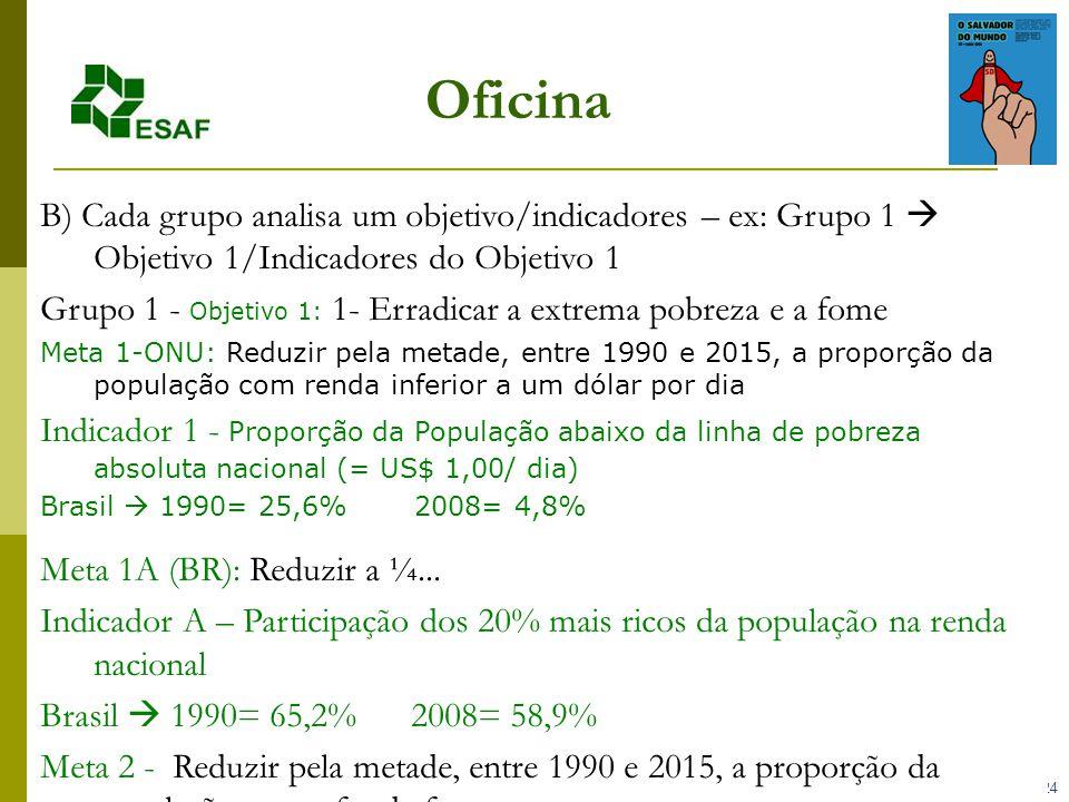 24 Oficina B) Cada grupo analisa um objetivo/indicadores – ex: Grupo 1 Objetivo 1/Indicadores do Objetivo 1 Grupo 1 - Objetivo 1: 1- Erradicar a extrema pobreza e a fome Meta 1-ONU: Reduzir pela metade, entre 1990 e 2015, a proporção da população com renda inferior a um dólar por dia Indicador 1 - Proporção da População abaixo da linha de pobreza absoluta nacional (= US$ 1,00/ dia) Brasil 1990= 25,6% 2008= 4,8% Meta 1A (BR): Reduzir a ¼...