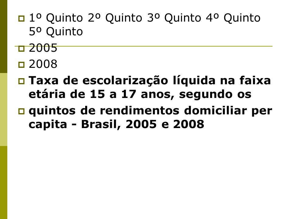 1º Quinto 2º Quinto 3º Quinto 4º Quinto 5º Quinto 2005 2008 Taxa de escolarização líquida na faixa etária de 15 a 17 anos, segundo os quintos de rendimentos domiciliar per capita - Brasil, 2005 e 2008