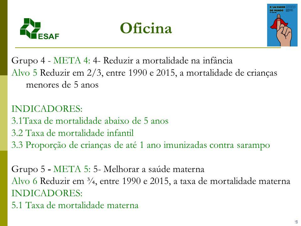 28 Oficina Grupo 4 - META 4: 4- Reduzir a mortalidade na infância Alvo 5 Reduzir em 2/3, entre 1990 e 2015, a mortalidade de crianças menores de 5 anos INDICADORES: 3.1Taxa de mortalidade abaixo de 5 anos 3.2 Taxa de mortalidade infantil 3.3 Proporção de crianças de até 1 ano imunizadas contra sarampo Grupo 5 - META 5: 5- Melhorar a saúde materna Alvo 6 Reduzir em ¾, entre 1990 e 2015, a taxa de mortalidade materna INDICADORES: 5.1 Taxa de mortalidade materna