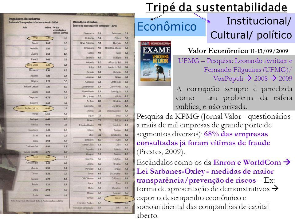 Econômico Institucional/ Cultural/ político Tripé da sustentabilidade Valor Econômico 11-13/09/2009 UFMG – Pesquisa: Leonardo Avritzer e Fernando Filgueiras (UFMG)/ VoxPopuli 2008 2009 A corrupção sempre é percebida como um problema da esfera pública, e não privada.
