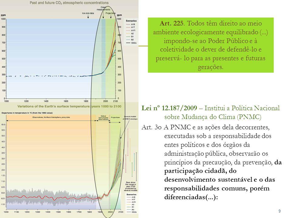 9 Lei nº 12.187/2009 – Institui a Política Nacional sobre Mudança do Clima (PNMC) Art.