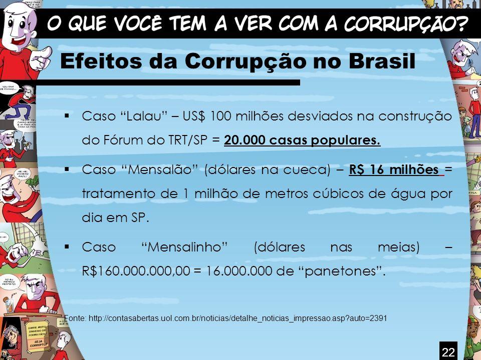 Efeitos da Corrupção no Brasil Caso Lalau – US$ 100 milhões desviados na construção do Fórum do TRT/SP = 20.000 casas populares. Caso Mensalão (dólare