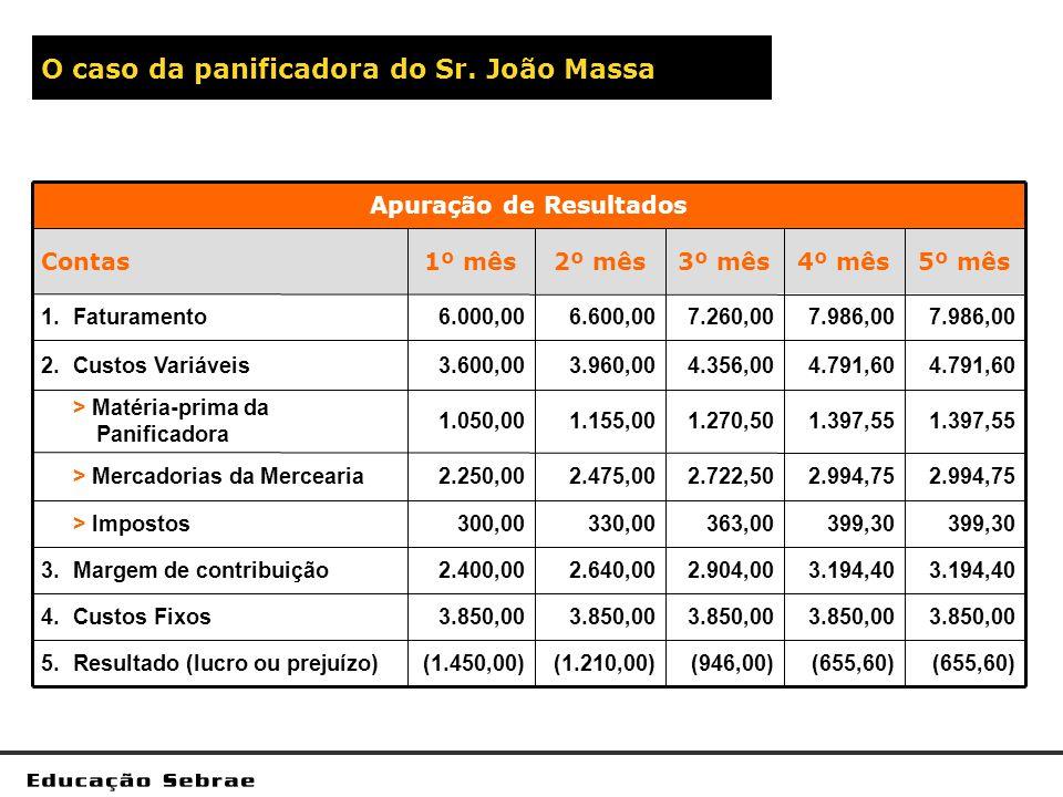 O caso da panificadora do Sr. João Massa 3.850,00 4.Custos Fixos 3.194,40 2.904,002.640,002.400,003.Margem de contribuição (655,60) (946,00)(1.210,00)