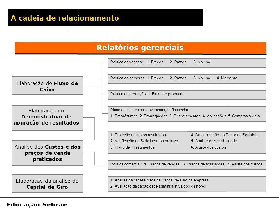 A cadeia de relacionamento Política de vendas:1. Preços2. Prazos3. Volume Política de compras:1. Preços2. Prazos3. Volume4. Momento Política de produç