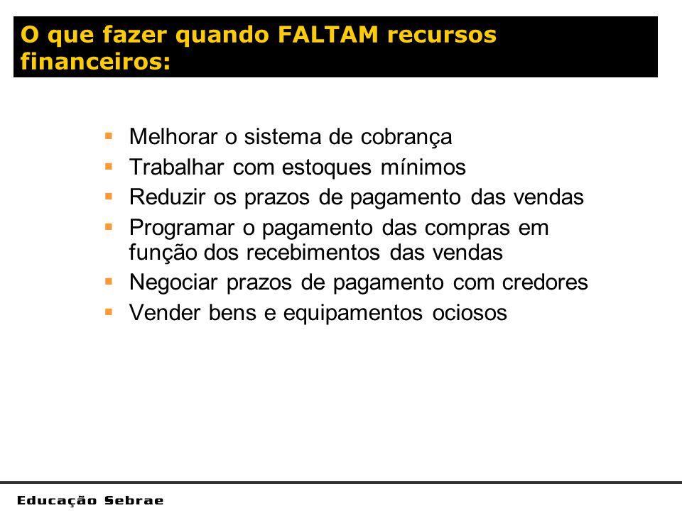 O que fazer quando FALTAM recursos financeiros: Melhorar o sistema de cobrança Trabalhar com estoques mínimos Reduzir os prazos de pagamento das venda
