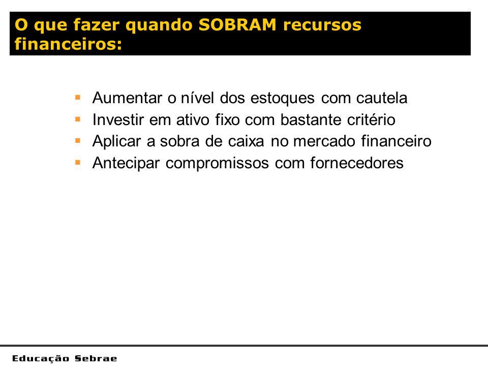 O que fazer quando SOBRAM recursos financeiros: Aumentar o nível dos estoques com cautela Investir em ativo fixo com bastante critério Aplicar a sobra