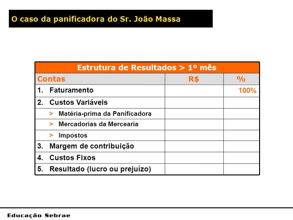 O caso da panificadora do Sr. João Massa 5.Resultado (lucro ou prejuízo) 4.Custos Fixos 3.Margem de contribuição > Impostos > Mercadorias da Mercearia
