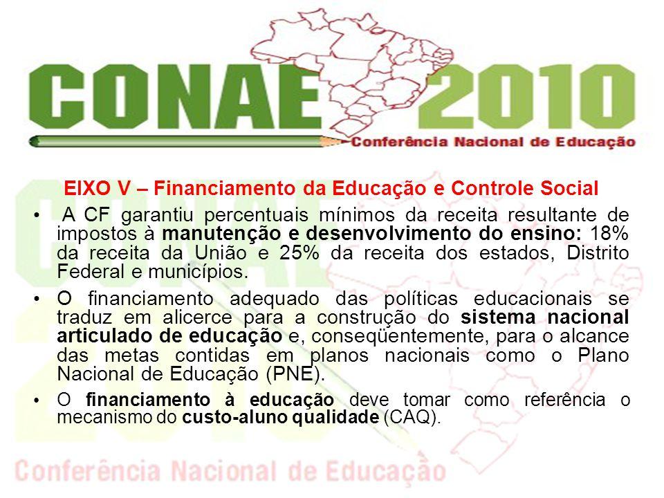 EIXO V – Financiamento da Educação e Controle Social A CF garantiu percentuais mínimos da receita resultante de impostos à manutenção e desenvolviment