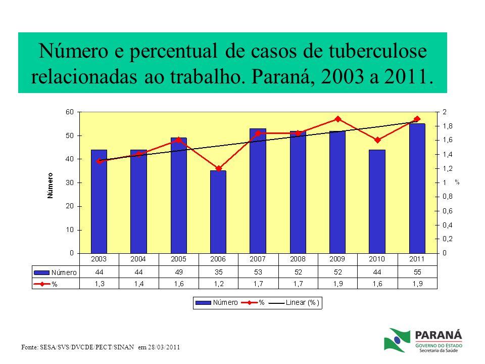 Número e percentual de casos de tuberculose relacionadas ao trabalho. Paraná, 2003 a 2011. Fonte: SESA/SVS/DVCDE/PECT/SINAN em 28/03/2011