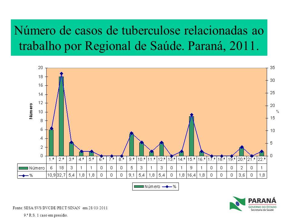 Número de casos de tuberculose relacionadas ao trabalho por Regional de Saúde. Paraná, 2011. Fonte: SESA/SVS/DVCDE/PECT/SINAN em 28/03/2011 9.ª R.S. 1